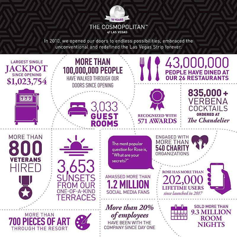 The Cosmopolitan 10 Year Infographic